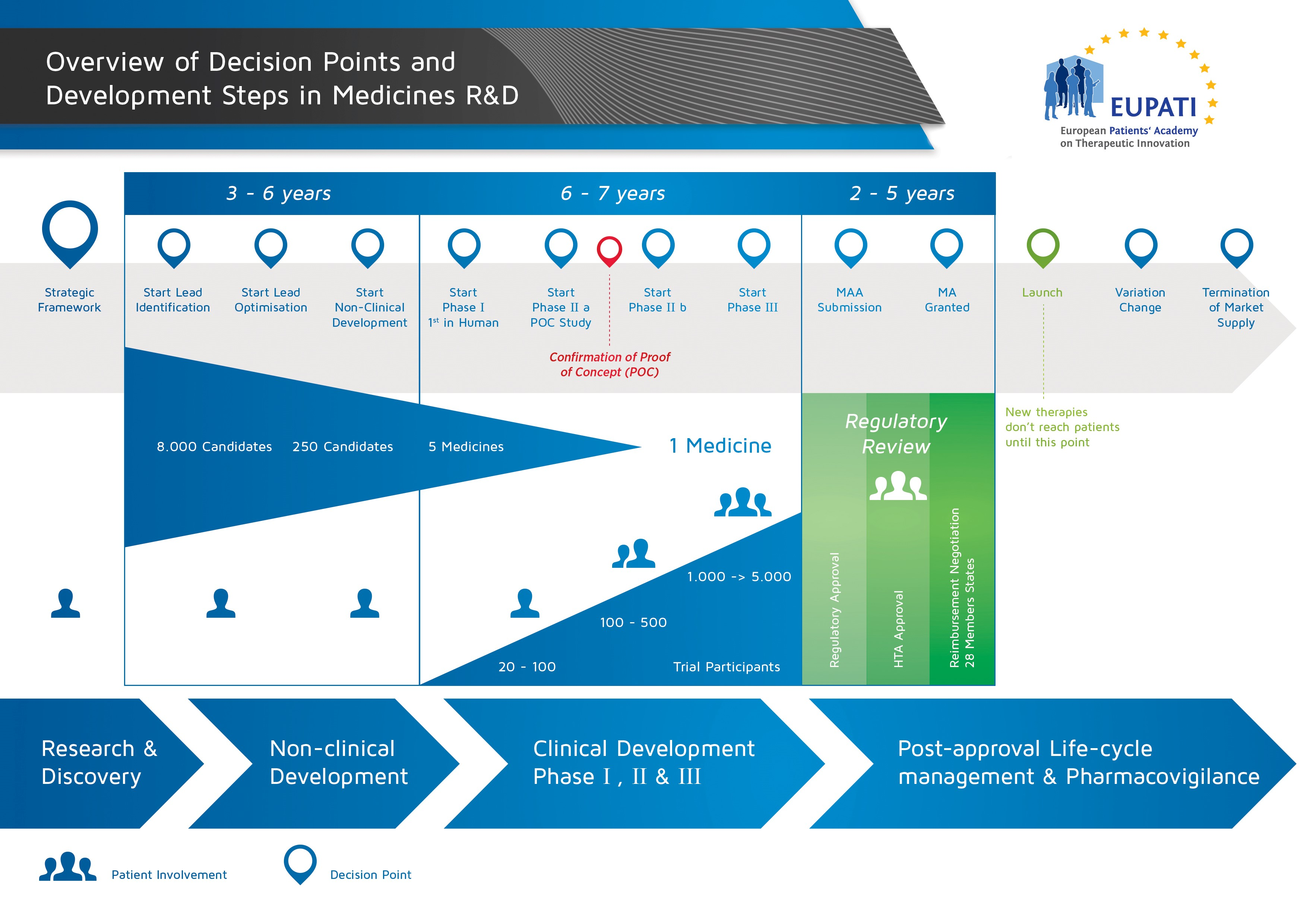 Overview of the medicines development process and how all the different steps fit together.