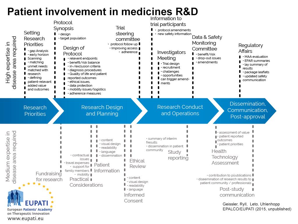 Patient Engagement Roadmap