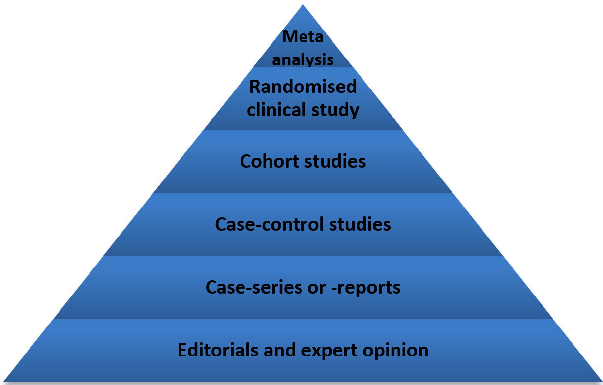 Figure 1: Various levels of evidence and their rankings; meta-analysis having the highest level of evidence and editorials an